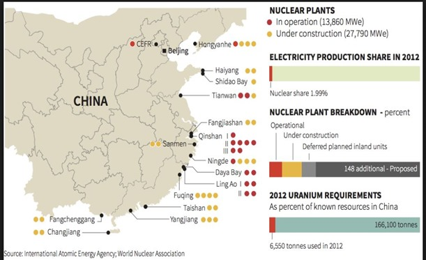 china nuclear plants