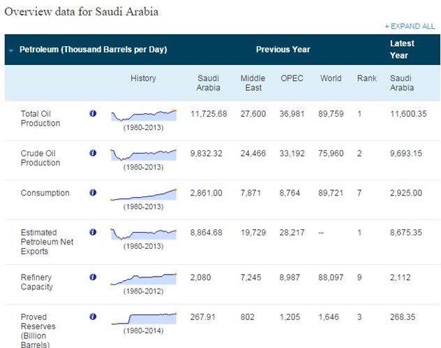 EIA Saudi Oil Production