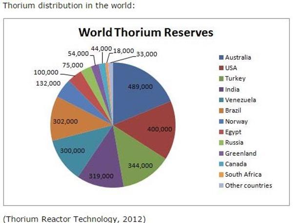 thorium reserves