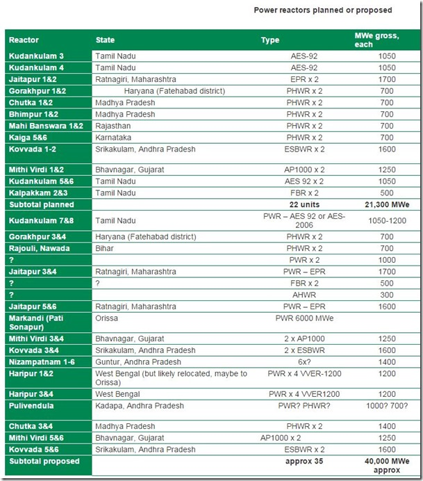 wna planned reactors in India