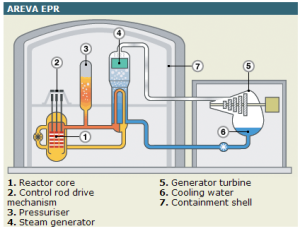 General layout of an Areva EPR