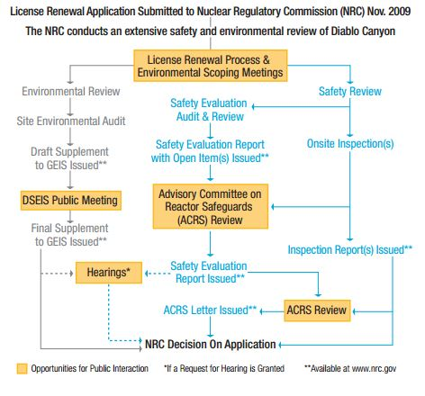 The NRC License Renewal Process for PG&E's Diablo Canyon nuclear reactors
