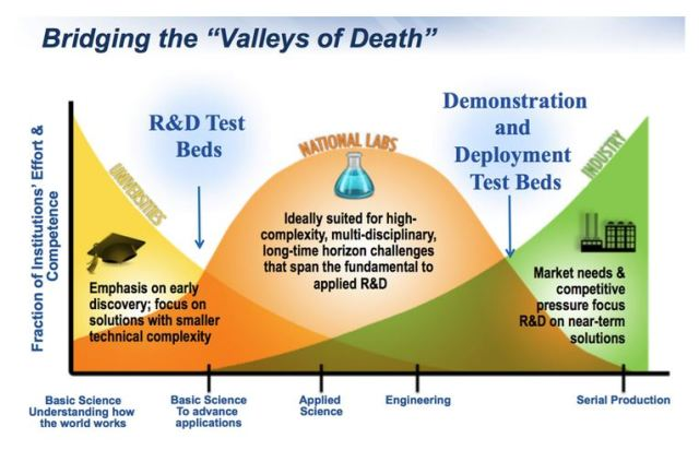 Bridging the Valley of Death - The Role of Test Beds for Advanced Nuclear Reactors. Source: Todd Allen, Idaho National Laboratory & Jessica Lovering, Breakthrough Institute