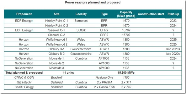 UK planned nuclear reactors