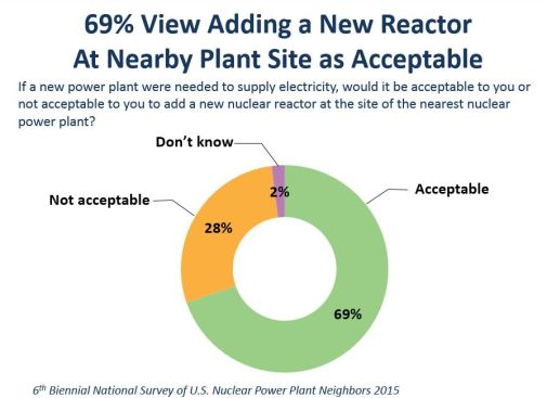 Nuclear reactors seen as good neighbors. Image Source: NEI 6th Biennial National Survey of U.S. Nuclear Power Plant Neighbors 2015; Bisconti Research, Inc.