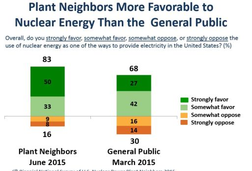 NEI 6th Biennial National Survey of U.S. Nuclear Power Plant Neighbors 2015; Bisconti Research, Inc.