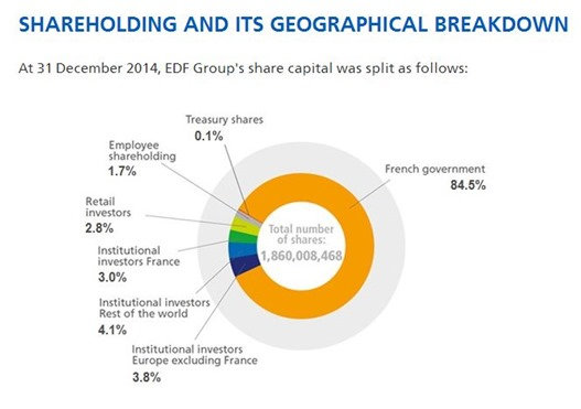 EDF Shareholders