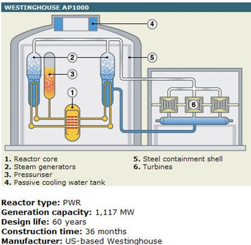Image result for westinghouse nuclear reactor ap1000
