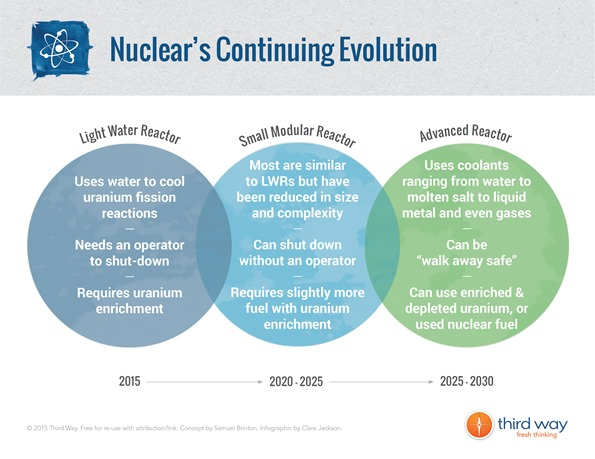 Nuclear's_Continuing_Evolution