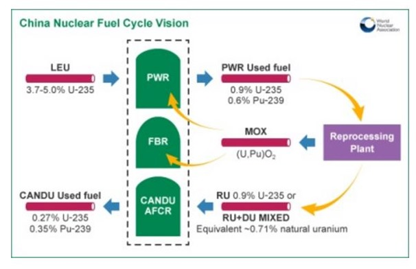 China fuel cycle source WNA