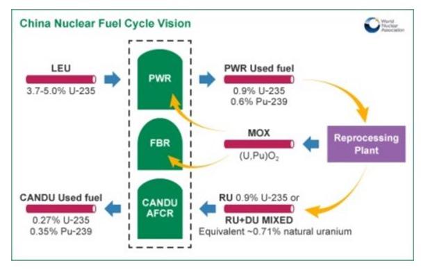 China fuel cycle source WNA