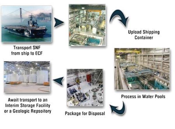 navy spent fuel wet to dry storage