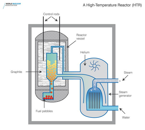 high-temperature-reactor-htr-hi-res