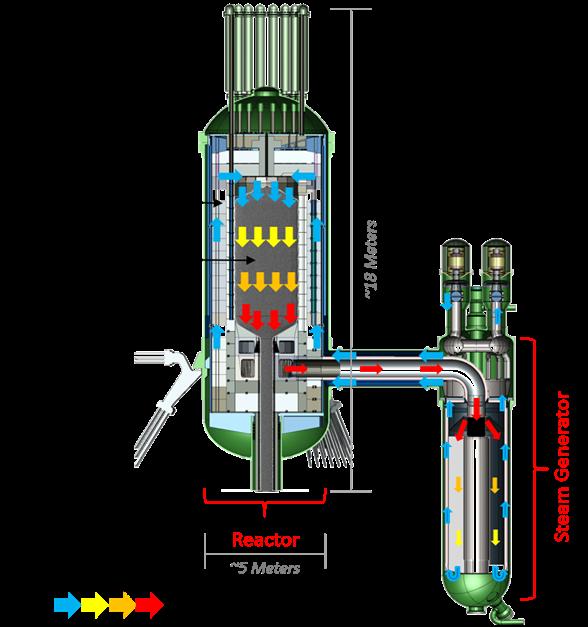 xe-100-helium-flow