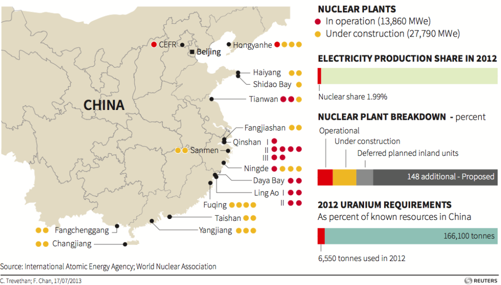 world nuclear association nuclear power in china
