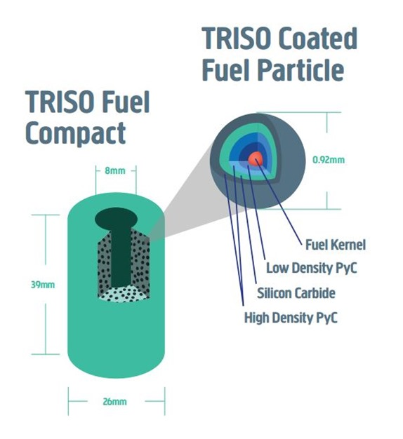 TRISO Fuel - credt U-Battery