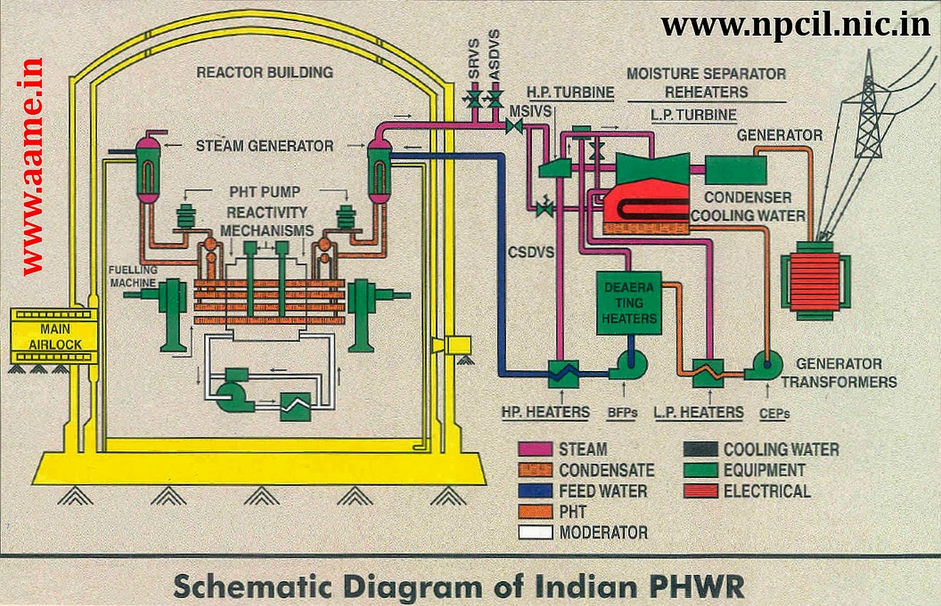 india sets course for nuclear energy with new build of ten 700 mw rh neutronbytes com Diablo Canyon Nuclear Power Plant Russian Floating Nuclear Power Station