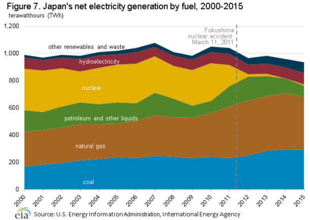 energy use in Japan