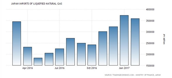 japan gas imports