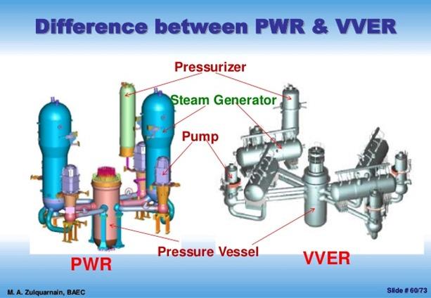 PWR v VVER