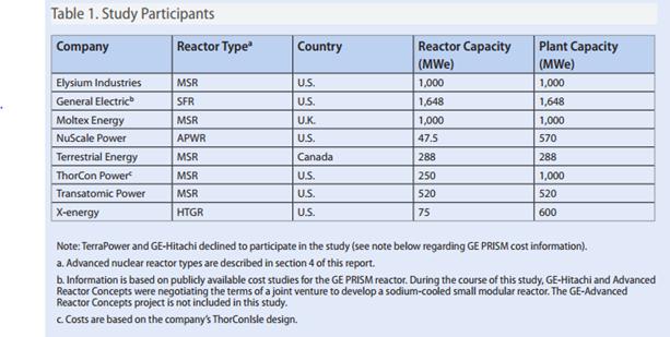 study reactors