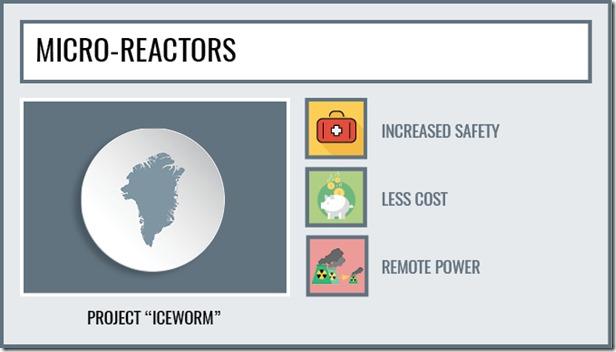 Micro-Reactors