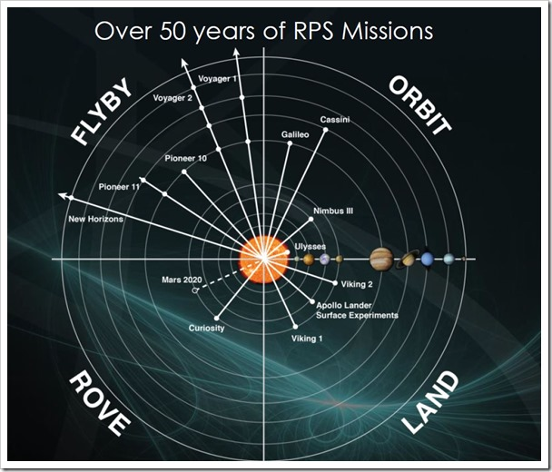 50 years of rtgs