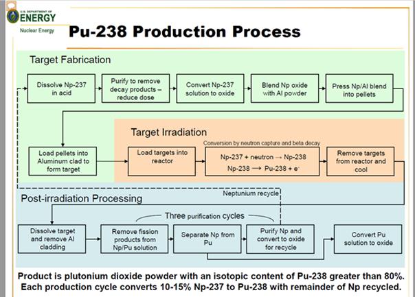 pu-238 production process