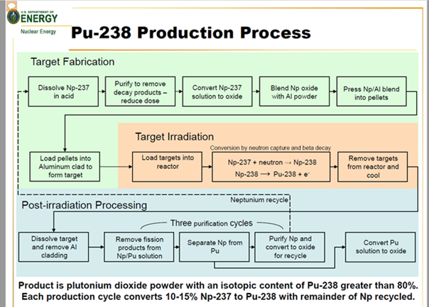 pu-238 production process