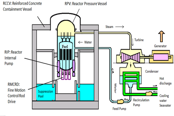 Boiling_water_reactor_system