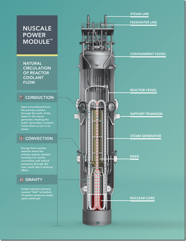 Diagram_of_a_NuScale_reactor