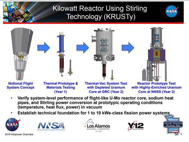 kilopower slide from NASA 2016
