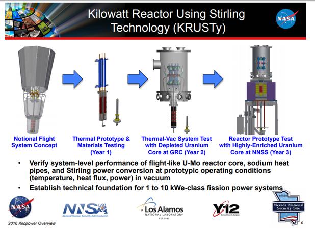 kilopower slide from NASA 2016