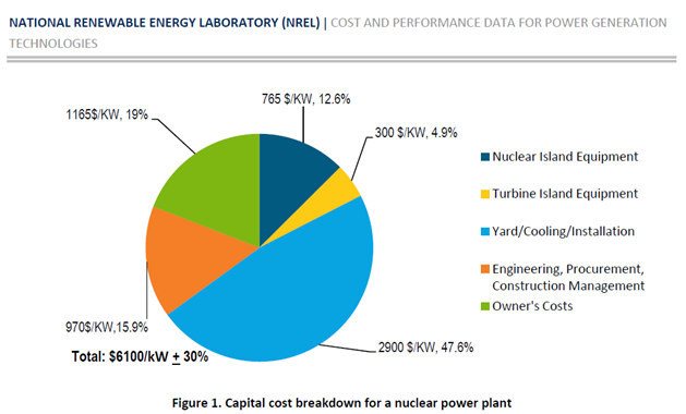NREL reactor costs by component