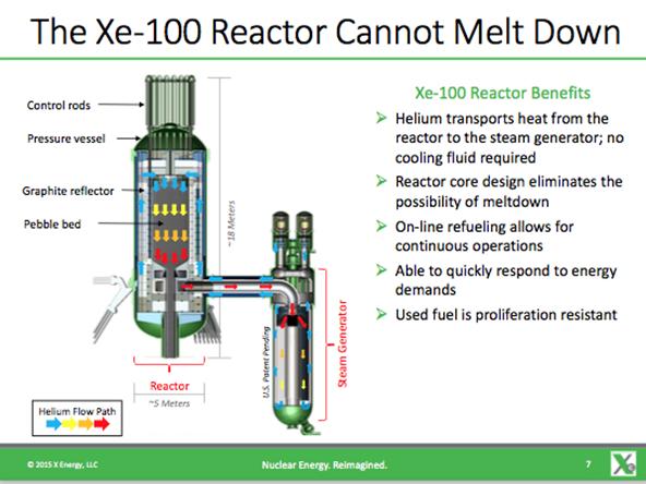 X-Energy-Reactor-Steam-Generator