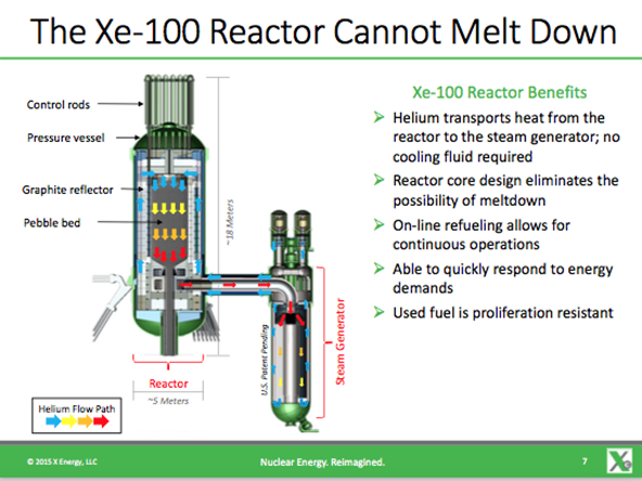 X-Energy-Reactor-Steam-Generator