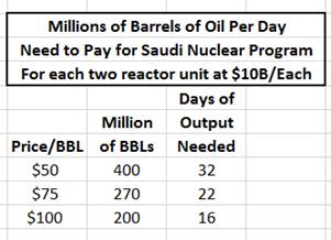 saudi table 3