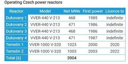 Czech Nuclear Power via WNA