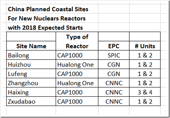 China Nuclear Coastal Sites