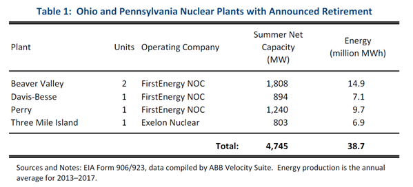 Nuclear Plants in OH and PA Identified for Closure