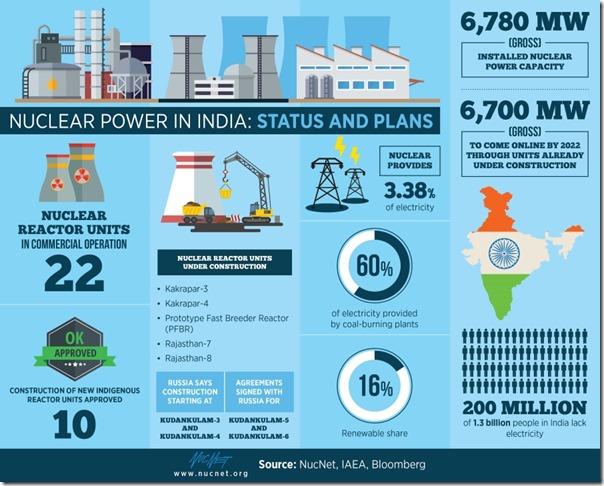 NucNet India Nuclear