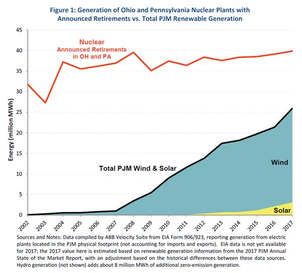 renewables PJM