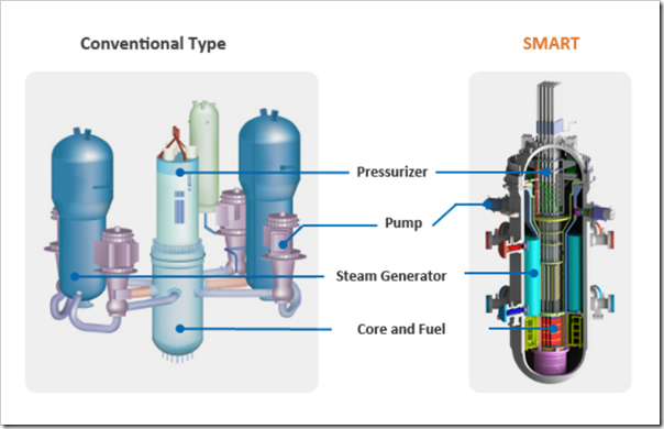 rok ksa deal for 100 mw smart reactor could be a model for u s