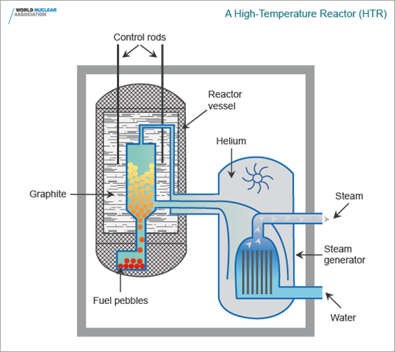 high-temperature-reactor-htr