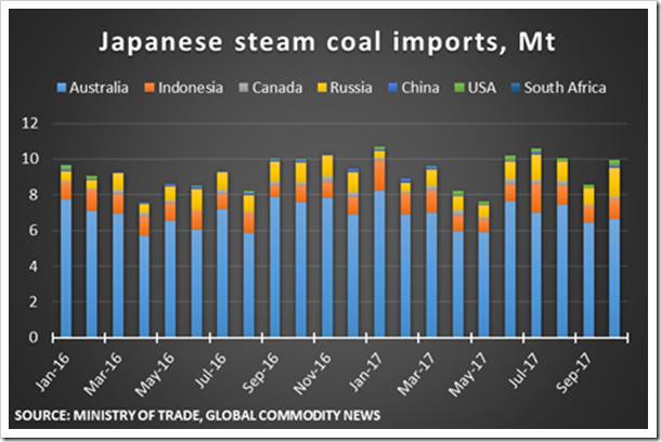 Japan coal imports