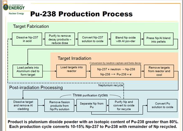 pu-238-production-process