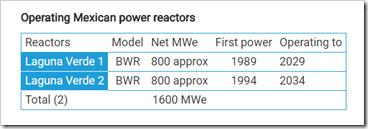 mexico reactors