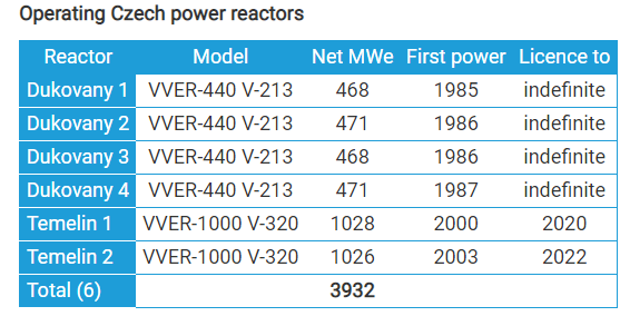 Operating Czech Reactors