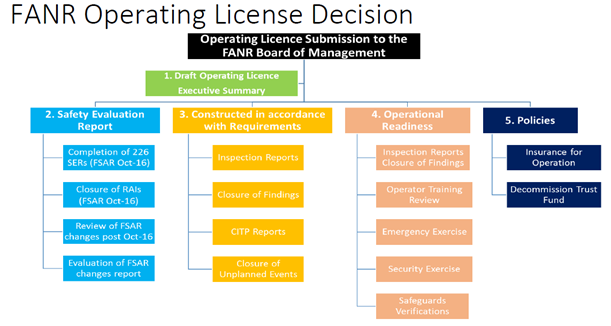 Role of ORR in UAE nuclear licensing
