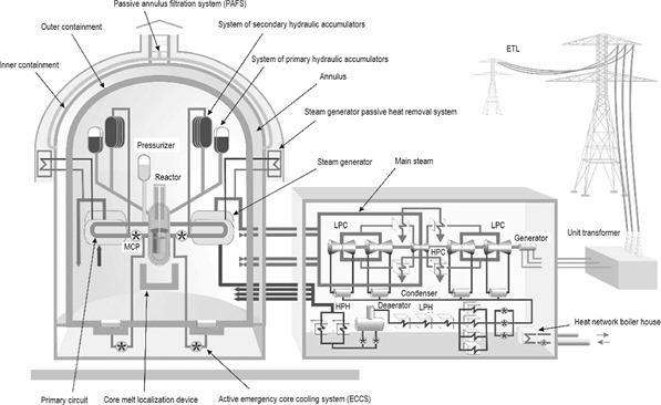 VVER diagram